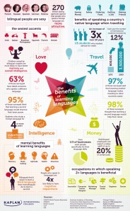 BENEFITS_OF_LEARNING_LANGUAGE_INFOGRAPHIC