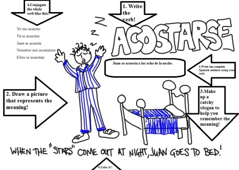 ACOSTARSE AS AN EXAMPLE