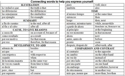 TRANSITIONAL CONNECTING WORDS
