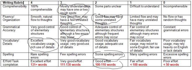 Writing Rubric scoring