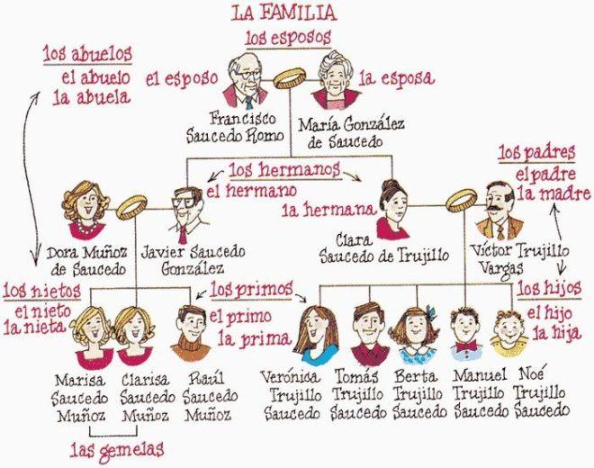 LA FAMILIA Y LOS NOMBRE