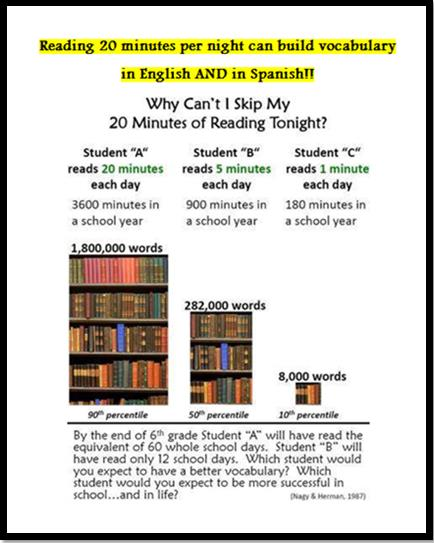 Reading 20 minutes a night builds vocab in English and Spanish
