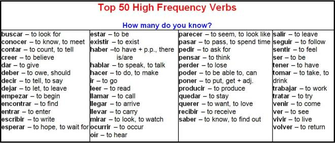 Top 50 High Frequency Verbs
