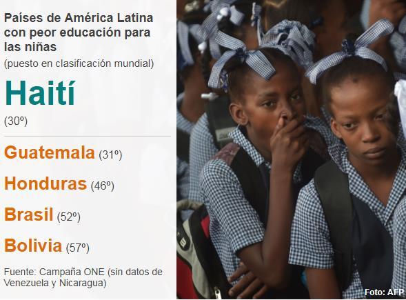 paises de latinoamerica con peor educacion para ninas